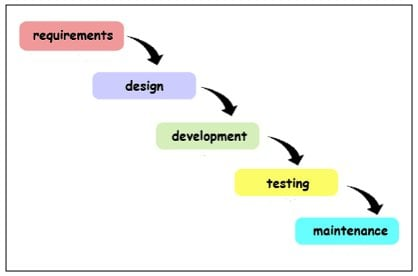 A Quick and Simple Introduction to Software Development Life Cycle ...