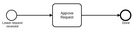 leaveApproval.bpmn_.png