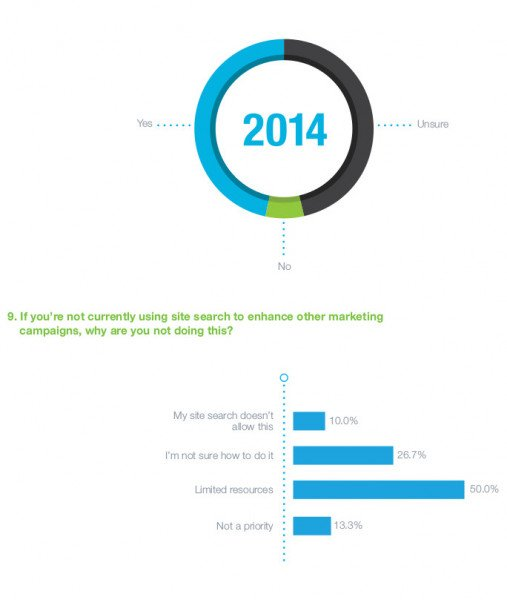 SLI-eCommerce-and-Site-Search-Survey-US-2014.jpg